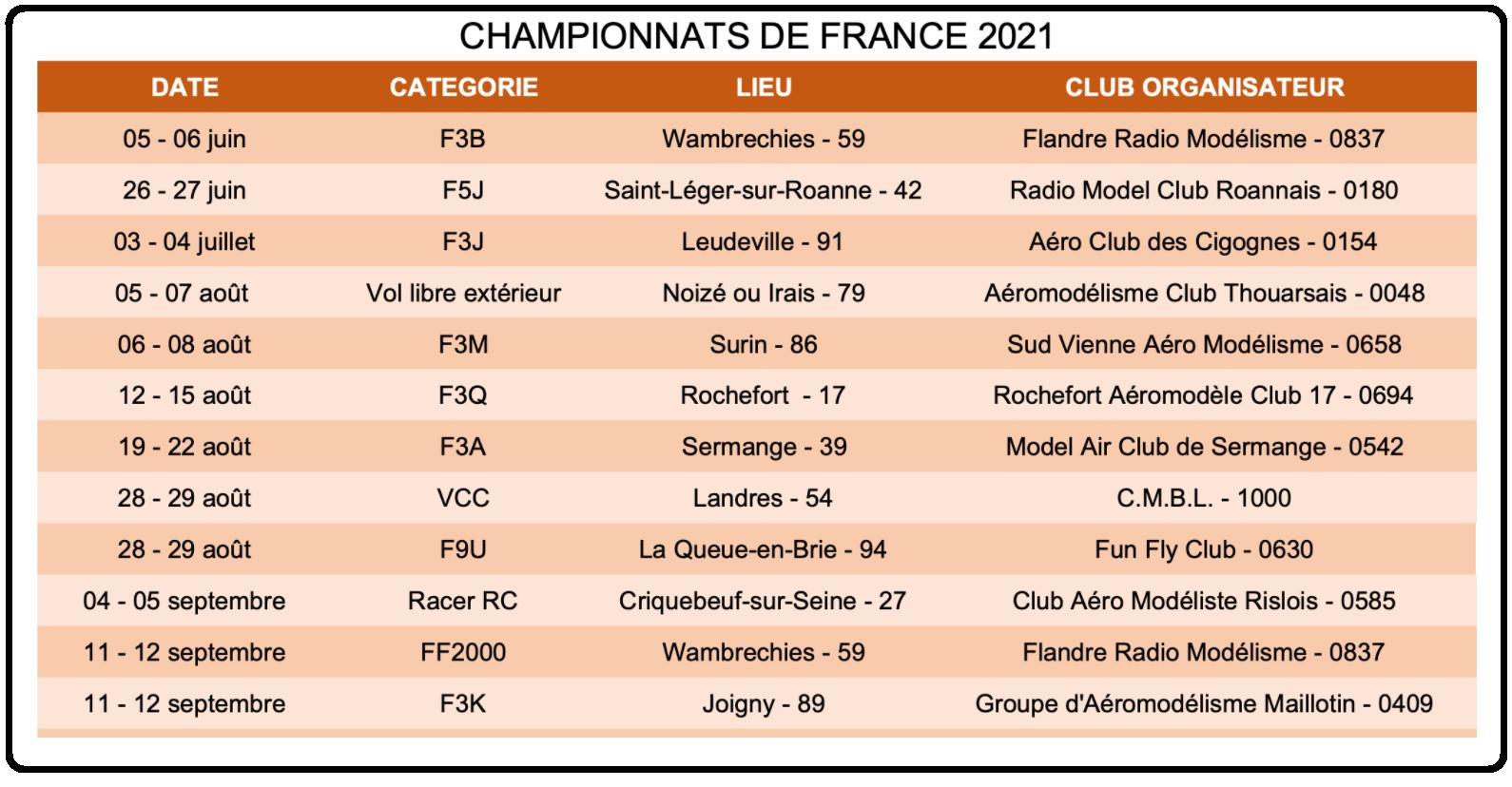 Championnat de france 2021