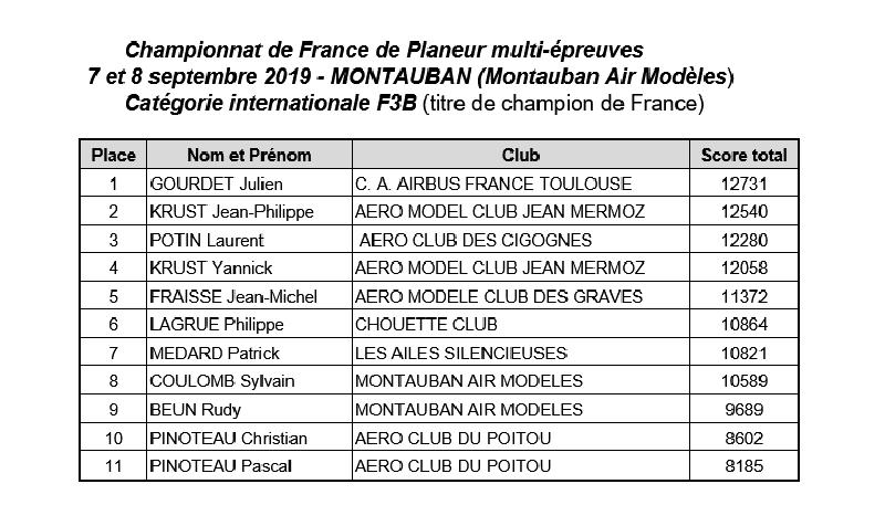 Classement F3B